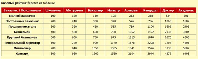 Данные по базовому рейтингу